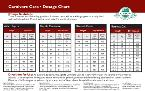 Carnivore Care Dosage Card